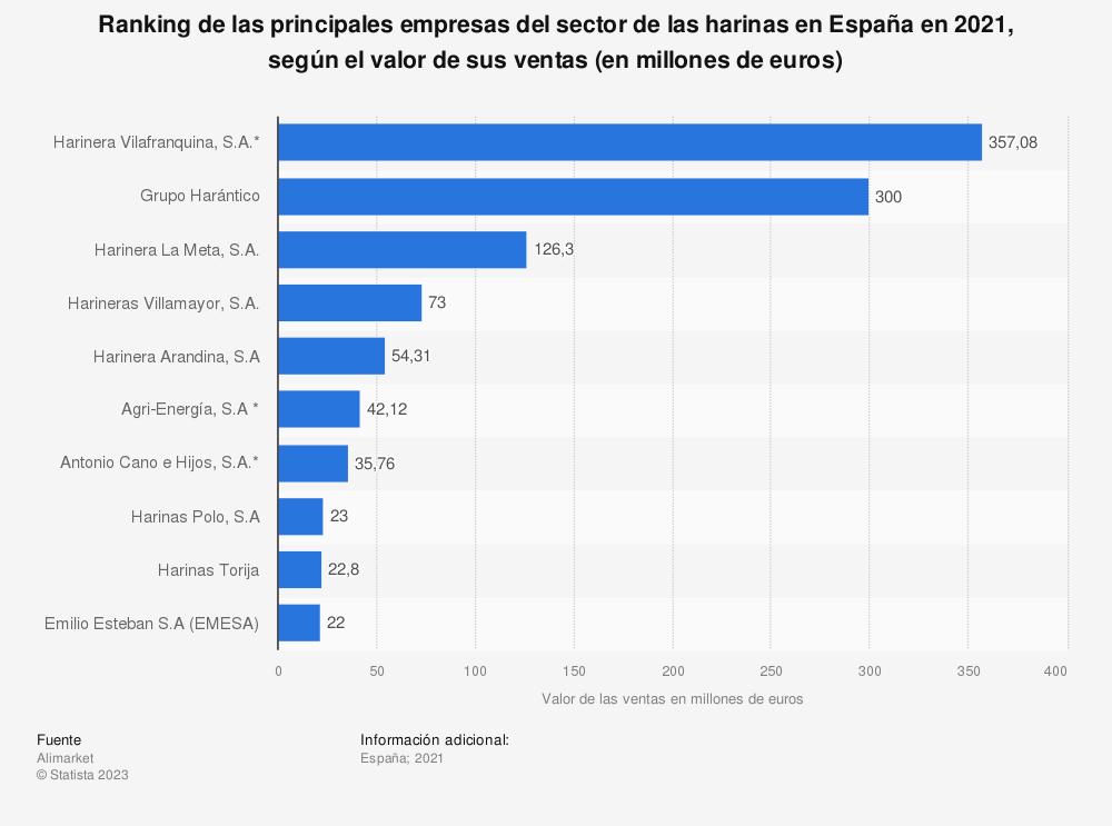 Estadística: Principales empresas en el sector de harinas en España en 2017, según el valor de sus ventas (en millones de euros) | Statista