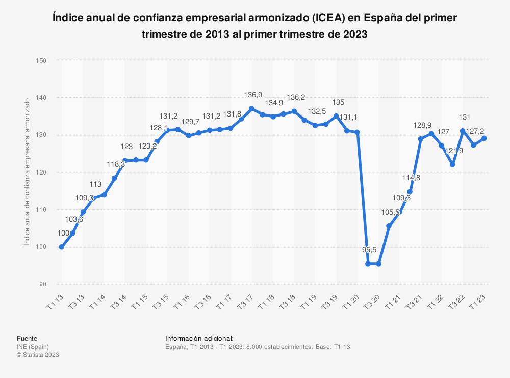 Estadística: Índice anual de confianza empresarial armonizado (ICEA) en España del primer trimestre de 2013 al primer trimestre de 2021 | Statista
