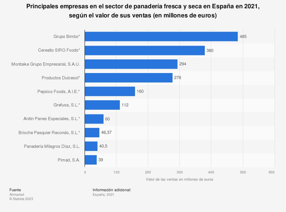 Estadística: Principales empresas en el sector de panadería fresca y seca en España en 2017, según el valor de sus ventas (en millones de euros) | Statista