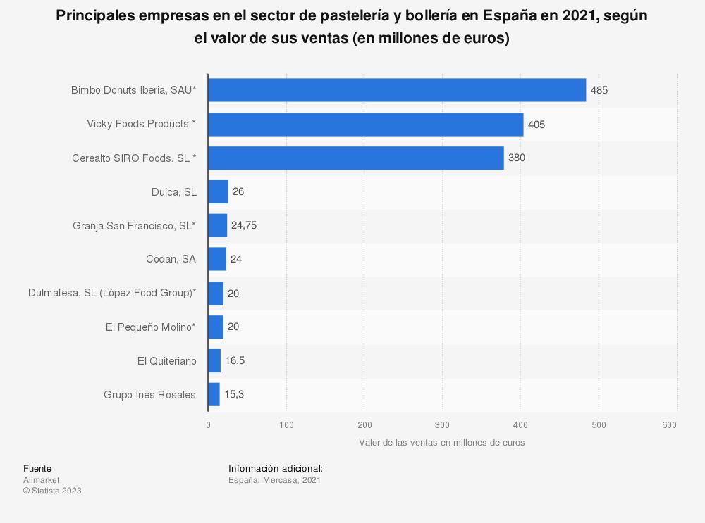 Estadística: Principales empresas en el sector de pastelería y bollería en España en 2017, según el valor de sus ventas (en millones de euros) | Statista