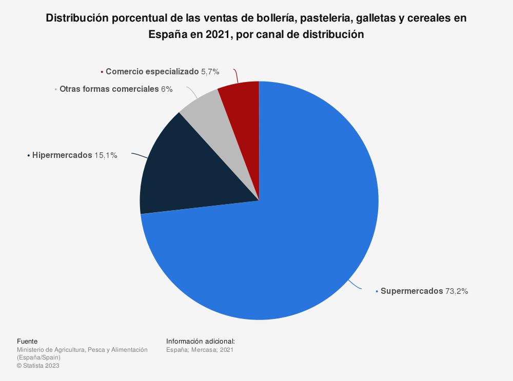 Estadística: Porcentaje de ventas de bollería, pastelería, galletas y cereales por formatos para hogares en los distintos canales de distribución en España en 2019 | Statista