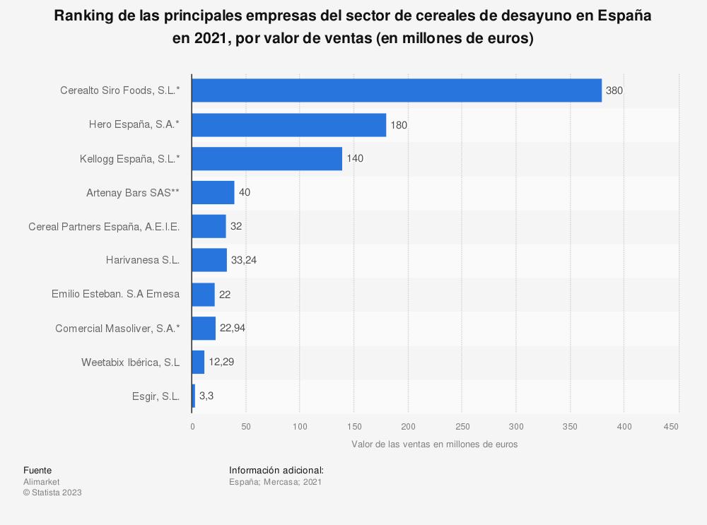 Estadística: Ranking de las principales empresas del sector de cereales de desayuno en España en 2018, por valor de ventas (en millones de euros) | Statista