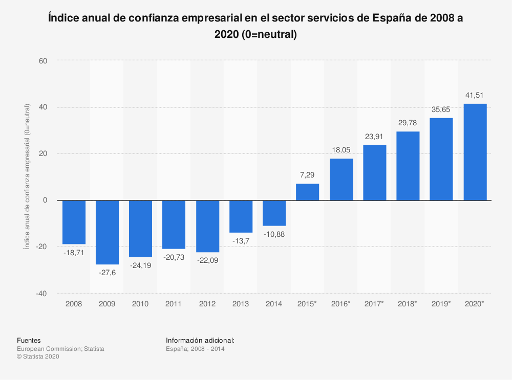 Estadística: Índice anual de confianza empresarial en el sector servicios de España de 2008 a 2020 (0=neutral) | Statista