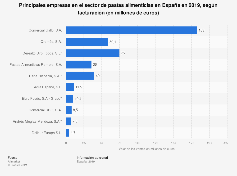 Estadística: Principales empresas en el sector de pastas alimenticias en España en 2017, según el valor de sus ventas (en millones de euros) | Statista