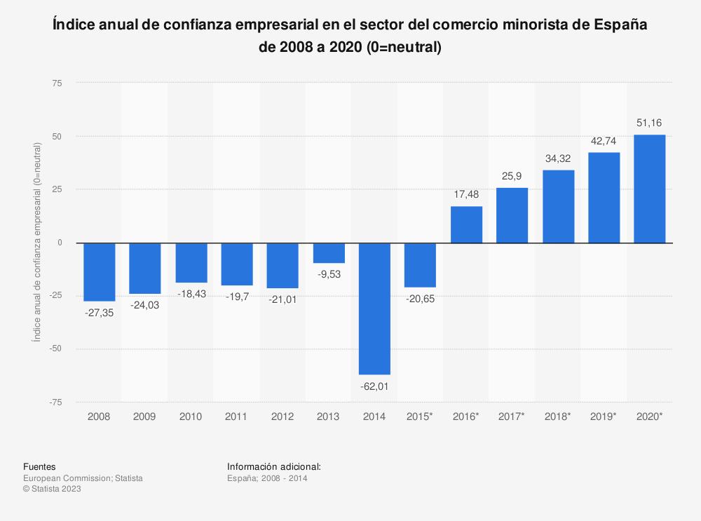 Estadística: Índice anual de confianza empresarial en el sector del comercio minorista de España de 2008 a 2020 (0=neutral) | Statista