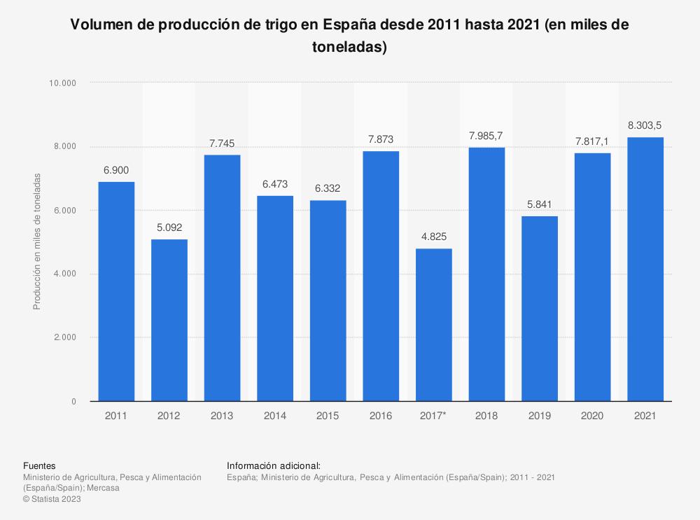 Estadística: Volumen de producción española de trigo desde 2011 hasta 2017 (en miles de toneladas) | Statista