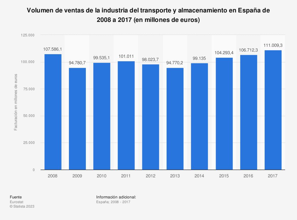 Estadística: Volumen de ventas de la industria del transporte y almacenamiento en España de 2008 a 2017 (en millones de euros) | Statista