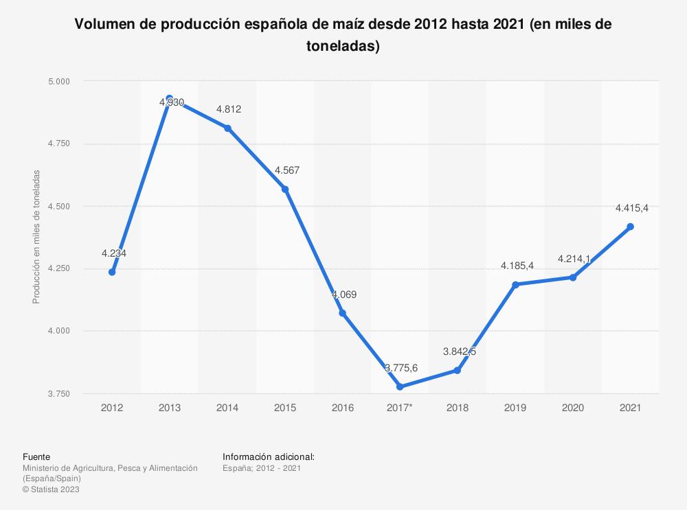 Estadística: Volumen de producción española de maíz desde 2012 hasta 2017 (en miles de toneladas) | Statista