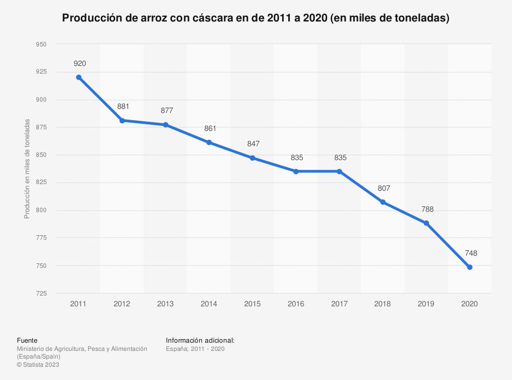 Estadística: Volumen de producción española de arroz con cáscara desde 2011 hasta 2017 (en miles de toneladas) | Statista