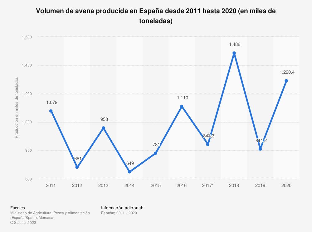 Estadística: Volumen de avena producida en España desde 2011 hasta 2017 (en miles de toneladas) | Statista