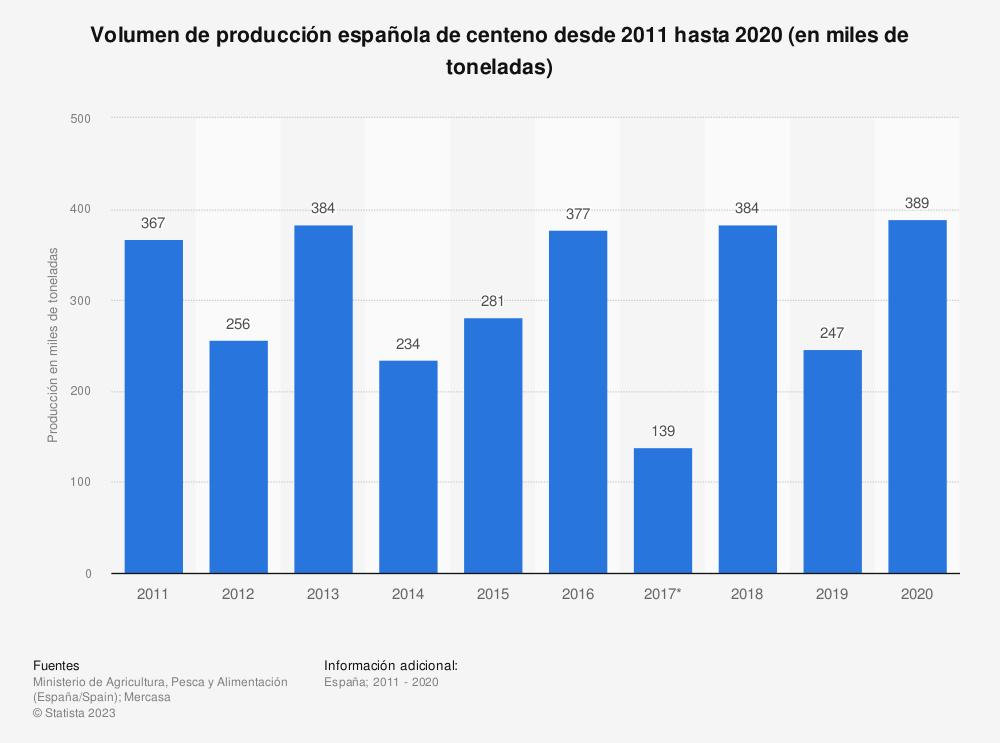 Estadística: Volumen de producción española de centeno desde 2011 hasta 2018 (en miles de toneladas) | Statista