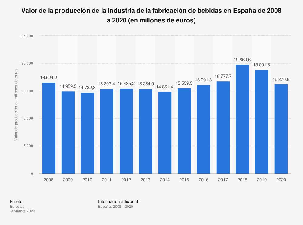 Estadística: Valor de la producción de la industria de la fabricación de bebidas en España de 2008 a 2017 (en millones de euros) | Statista
