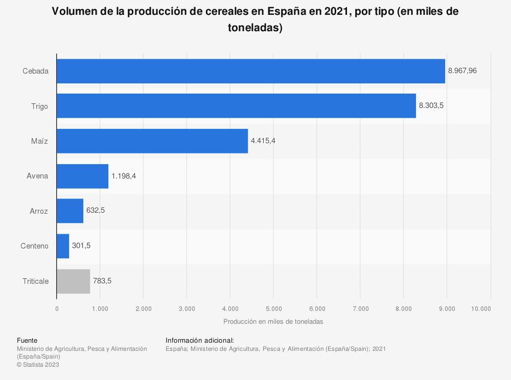 Estadística: Volumen de cereales producidos en España en 2017, por tipo (en miles de toneladas) | Statista