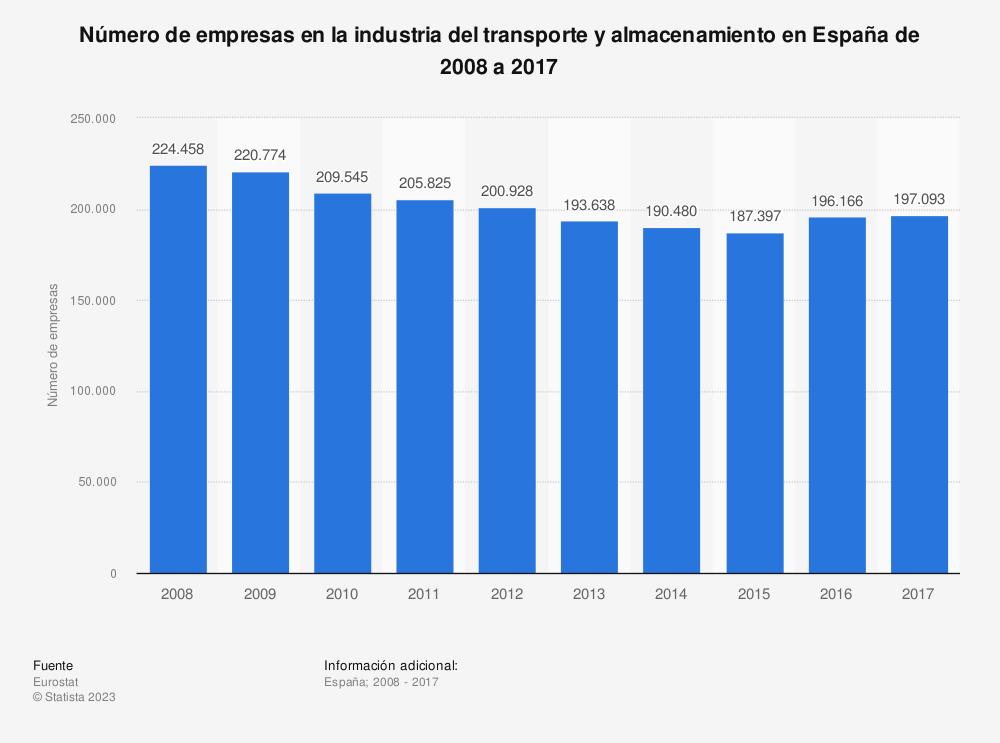 Estadística: Número de empresas en la industria del transporte y almacenamiento en España de 2008 a 2017 | Statista