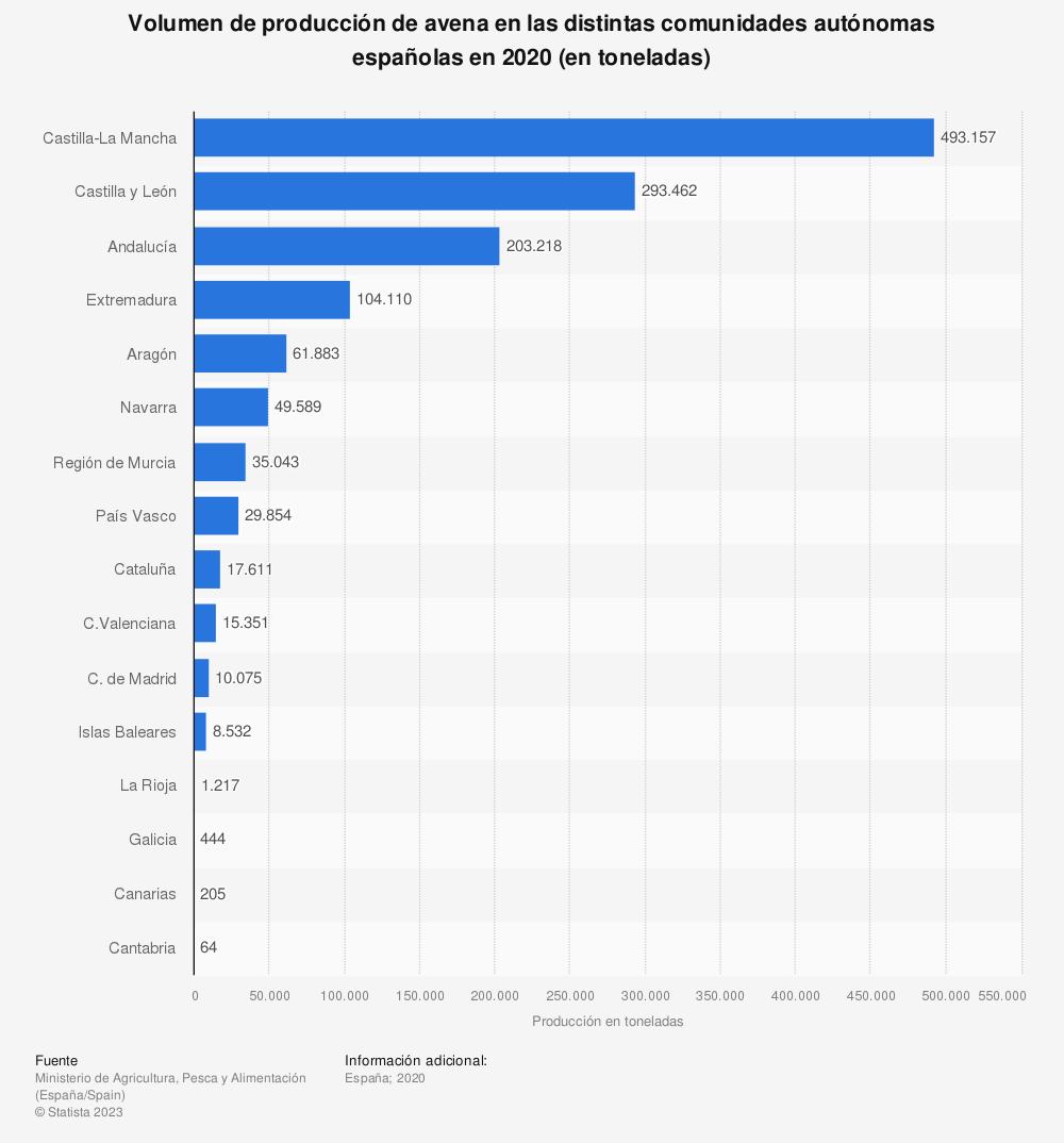Estadística: Volumen de producción de avena en las distintas comunidades autónomas españolas en 2018 (en toneladas) | Statista