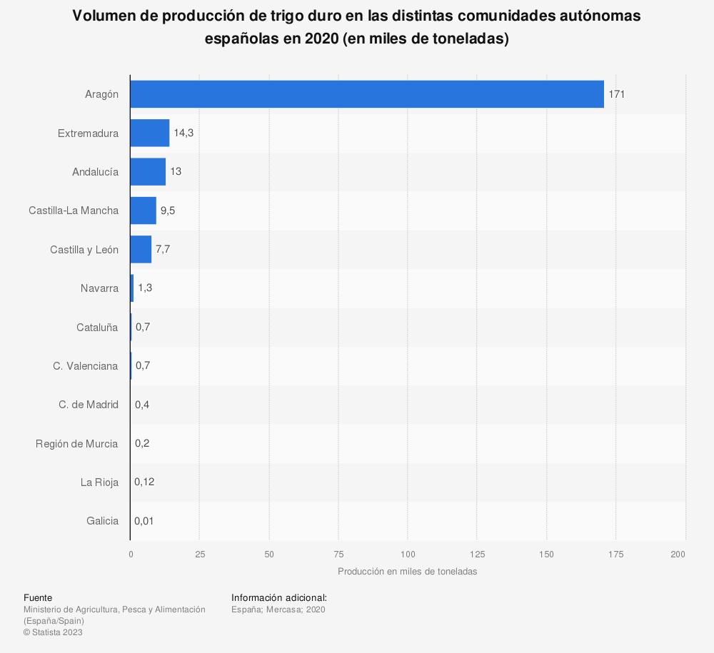 Estadística: Volumen de producción de trigo duro en las distintas comunidades autónomas españolas en 2019 (en miles de toneladas) | Statista