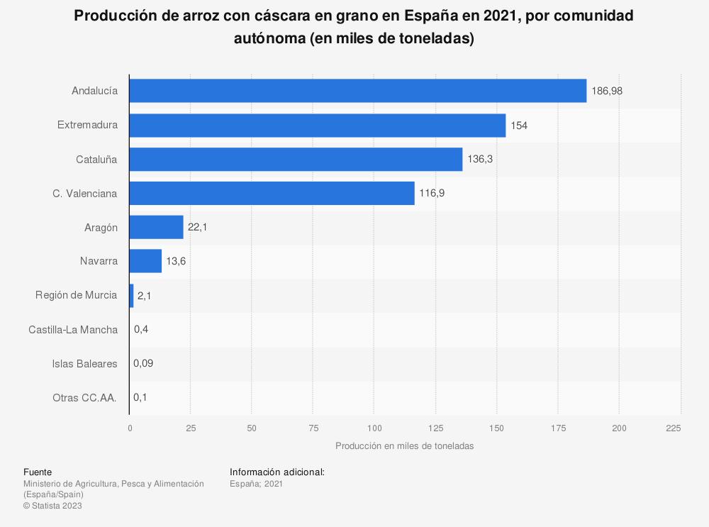 Estadística: Producción de arroz con cáscara en grano en España en 2019, por comunidad autónoma (en miles de toneladas) | Statista