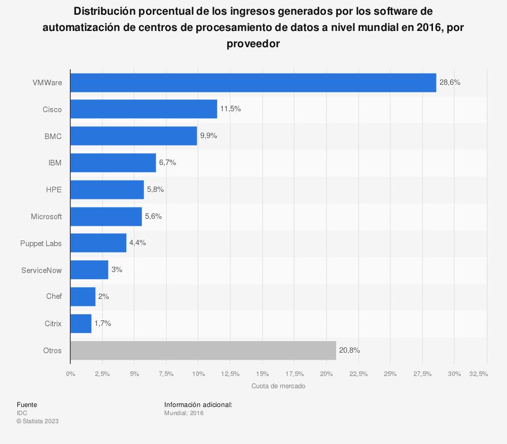 Estadística: Distribución porcentual de los ingresos generados por los software de automatización de centros de procesamiento de datos a nivel mundial en 2016, por proveedor  | Statista