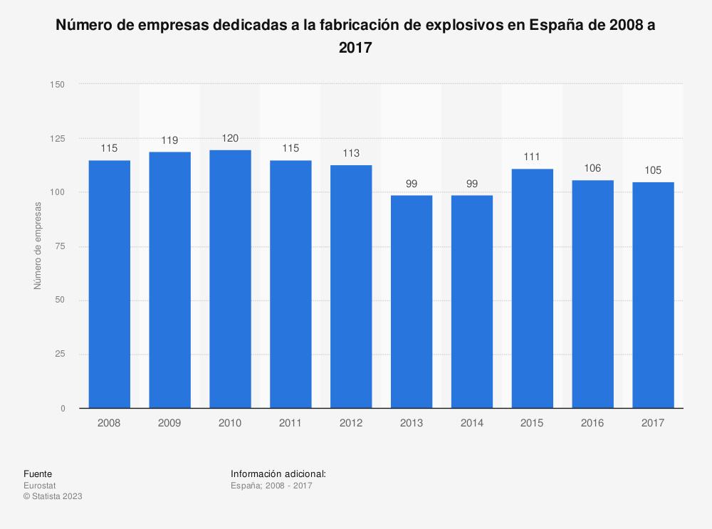 Estadística: Número de empresas dedicadas a la fabricación de explosivos en España de 2008 a 2017 | Statista