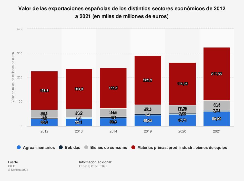 Estadística: Valor de las exportaciones españolas de los distintios sectores económicos de 2012 a 2019 (en mil millones de euros) | Statista