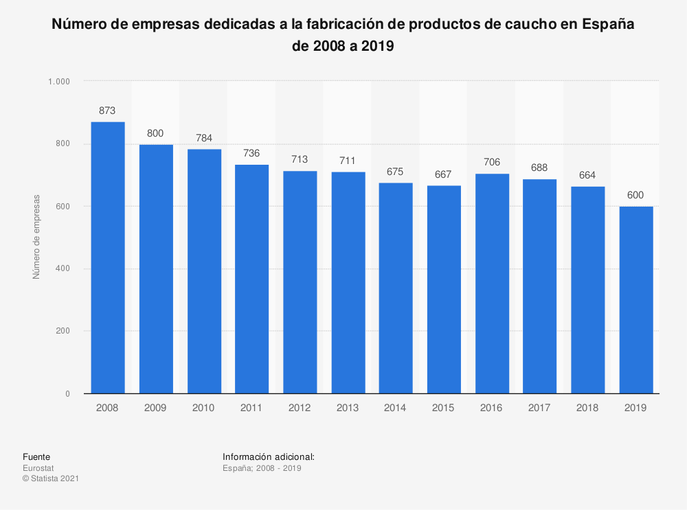 Estadística: Número de empresas dedicadas a la fabricación de productos de caucho en España de 2008 a 2017 | Statista