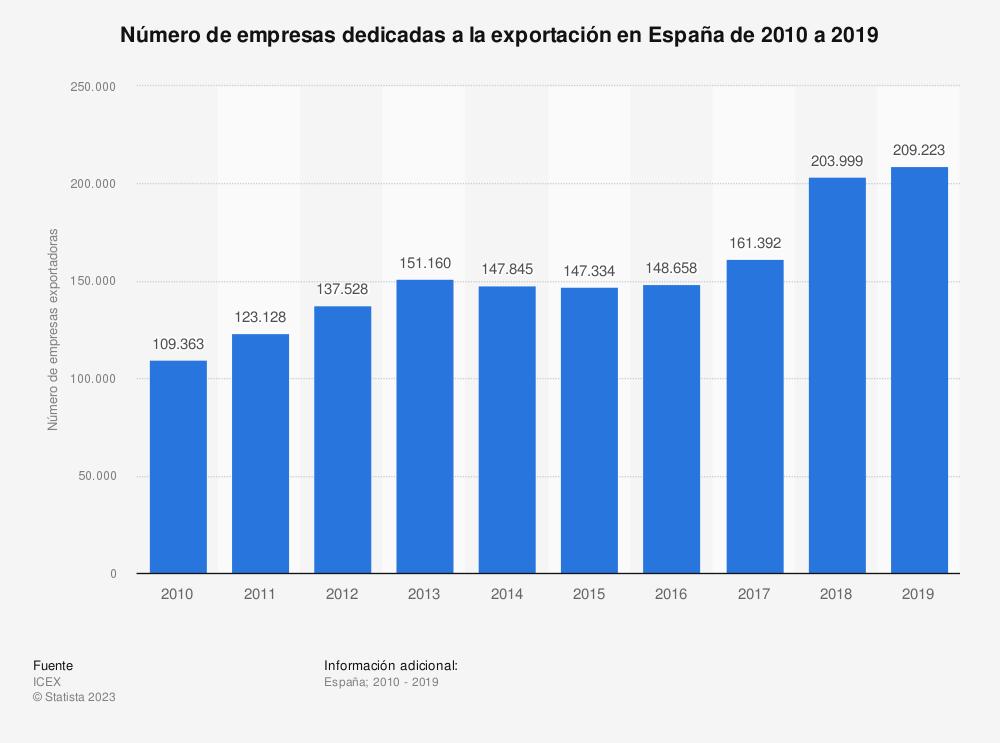 Estadística: Número de empresas dedicadas a la exportación en España de 2010 a 2019 | Statista
