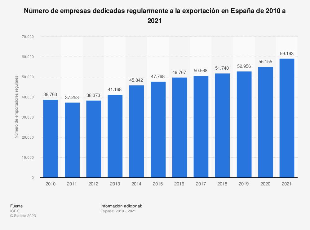 Estadística: Número de empresas dedicadas regularmente a la exportación en España de 2010 a 2016 | Statista