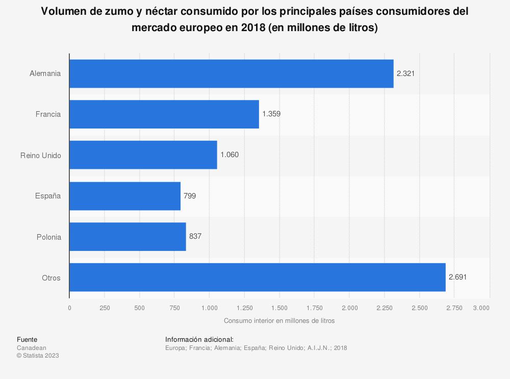 Estadística: Volumen de zumo y néctar consumido por los principales países consumidores del mercado europeo en 2016 (en millones de litros) | Statista