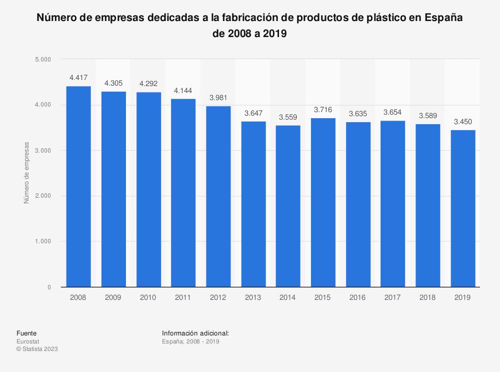 Estadística: Número de empresas dedicadas a la fabricación de productos de plástico en España de 2008 a 2017 | Statista
