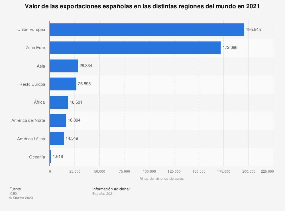 Estadística: Porcentaje de las exportaciones españolas en las distintas regiones del mundo en 2016 | Statista
