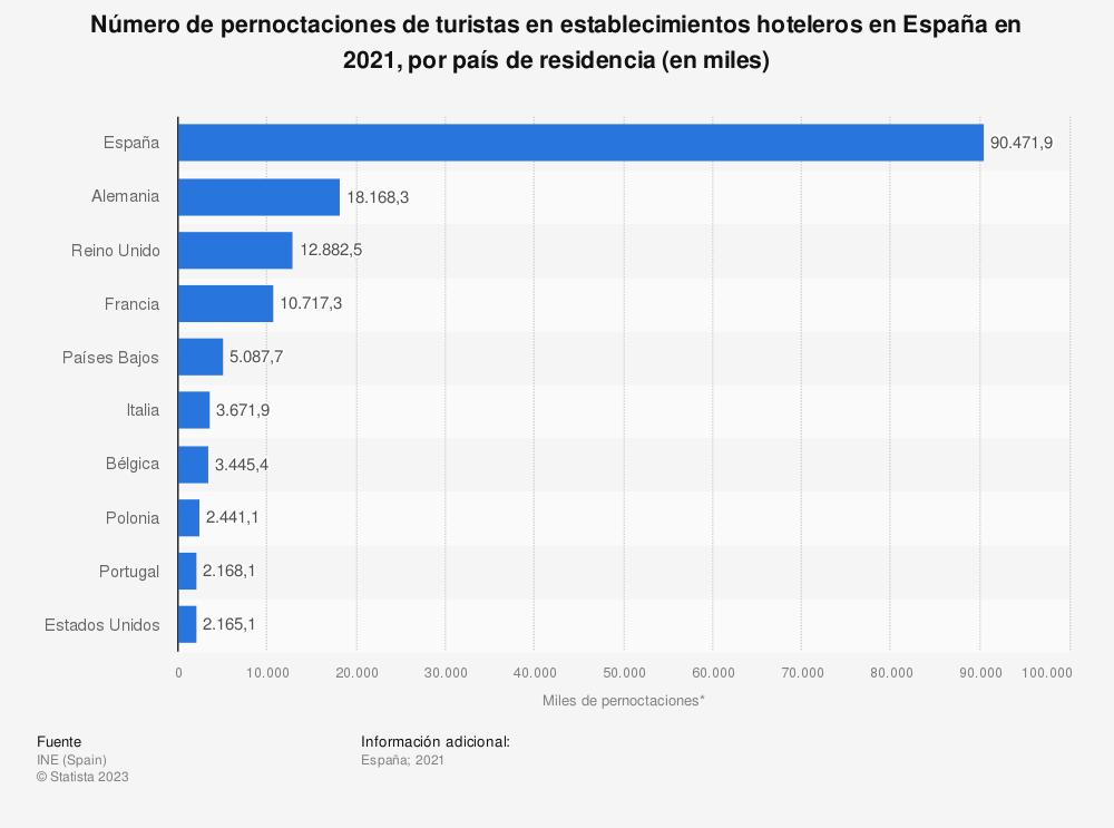 Estadística: Número de pernoctaciones de turistas internacionales en establecimientos hoteleros en España en 2018, por país de residencia (en miles) | Statista