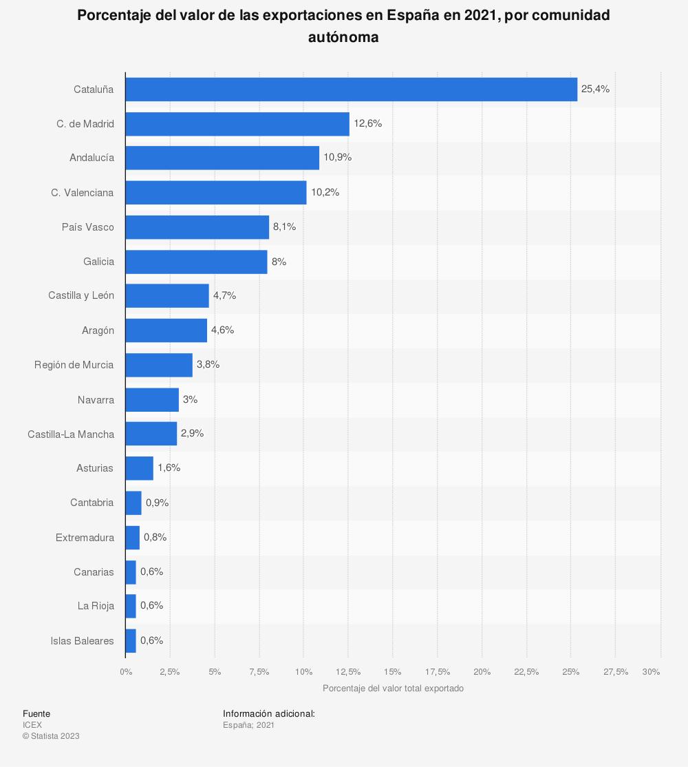 Estadística: Porcentaje del valor de las exportaciones en España en 2015, por comunidad autónoma | Statista