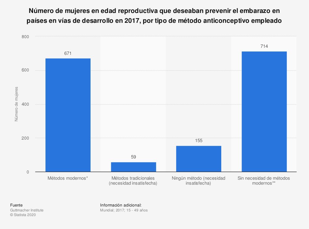 Estadística: Número de mujeres en edad reproductiva que deseaban prevenir el embarazo en países en vías de desarrollo en 2017, por tipo de método anticonceptivo empleado | Statista