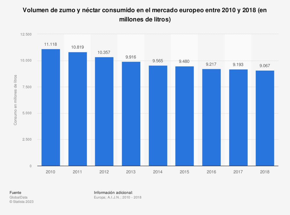 Estadística: Volumen de zumo y néctar consumido en el mercado europeo entre 2010 y 2016 (en millones de litros) | Statista