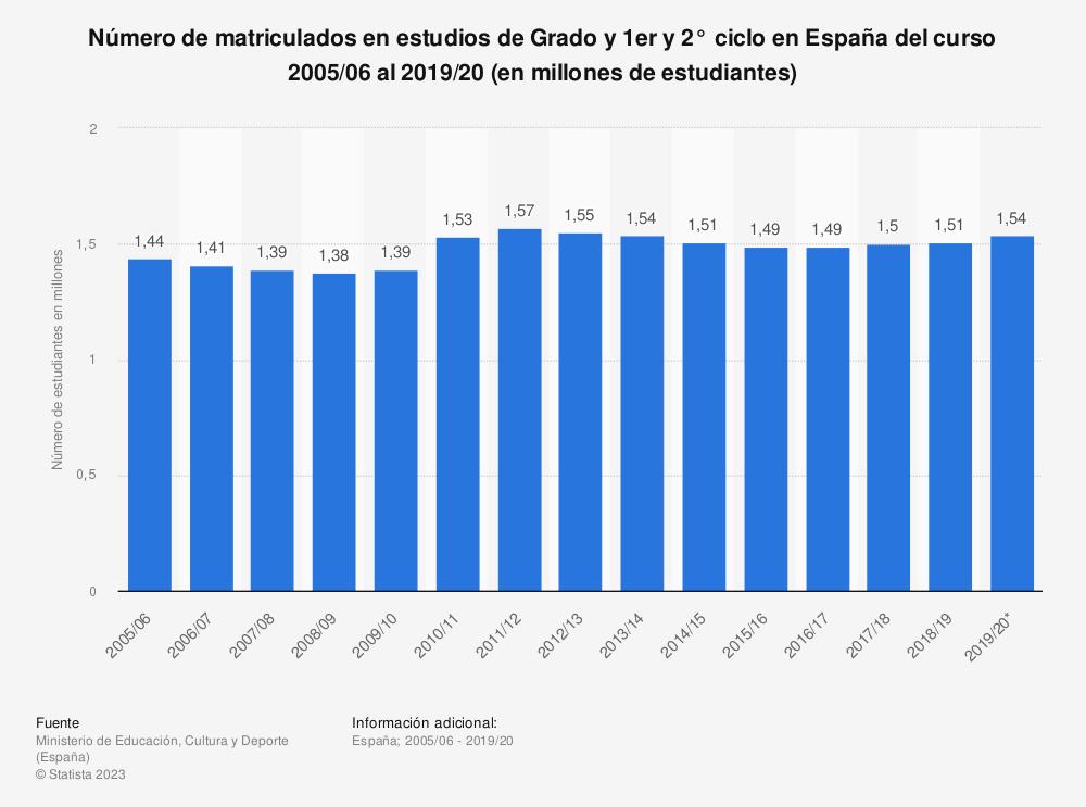 Estadística: Número de matriculados en estudios de Grado y 1er y 2° ciclo en España del curso 2005/06 al 2018/19 (en millones de estudiantes) | Statista