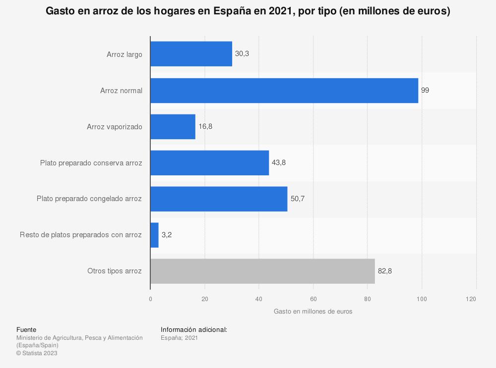 Estadística: Gasto en arroz de los hogares en España en 2019, por tipo (en millones de euros) | Statista