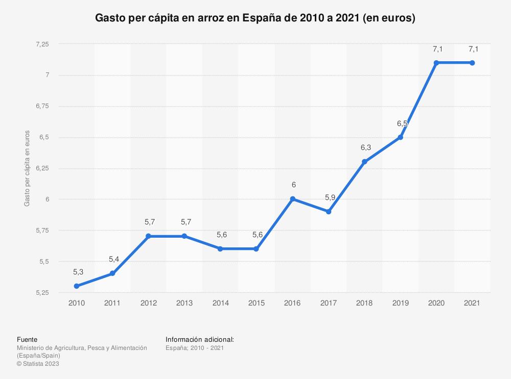 Estadística: Evolución del gasto por persona en arroz en España entre 2010 y 2017 (en euros) | Statista