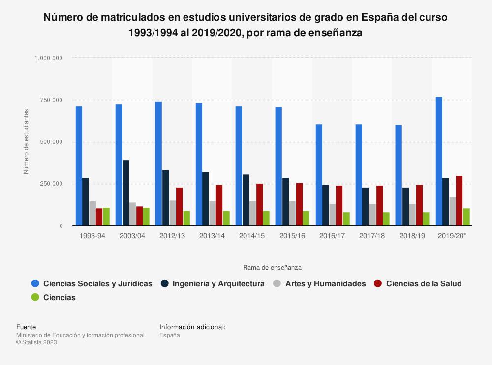 Estadística: Número de matriculados en estudios universitarios de grado en España del curso 1993/1994 al 2018/2019, por rama de enseñanza | Statista