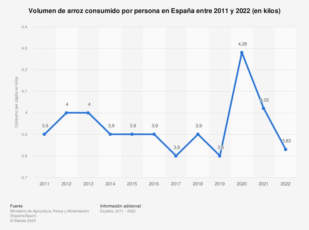 Estadística: Volumen de arroz consumido por persona en España entre 2011 y 2018 (en kilos) | Statista