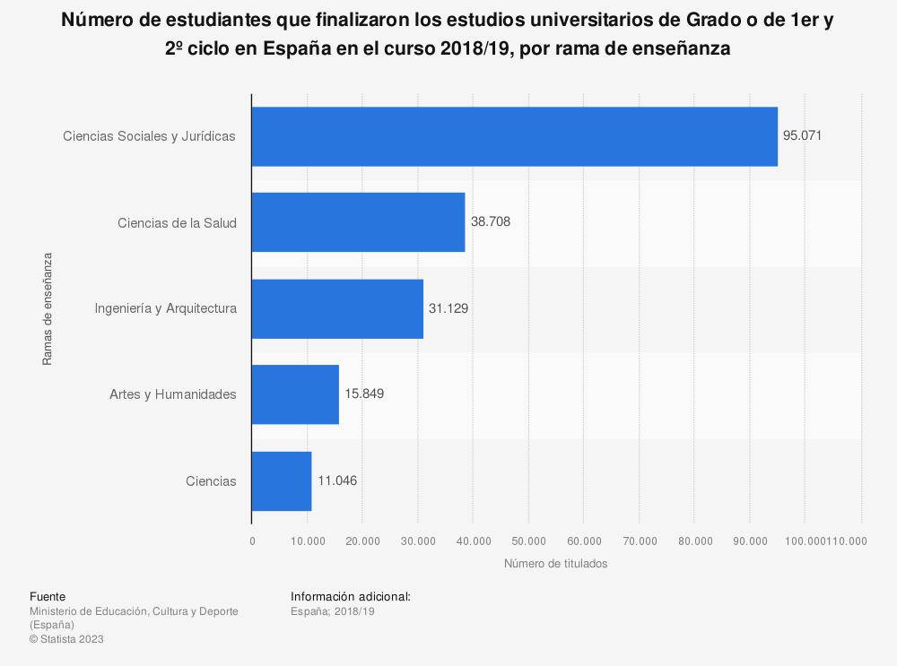 Estadística: Número de estudiantes que finalizaron los estudios universitarios de Grado o de 1er y 2º ciclo en España en el curso 2018/19, por rama de enseñanza | Statista