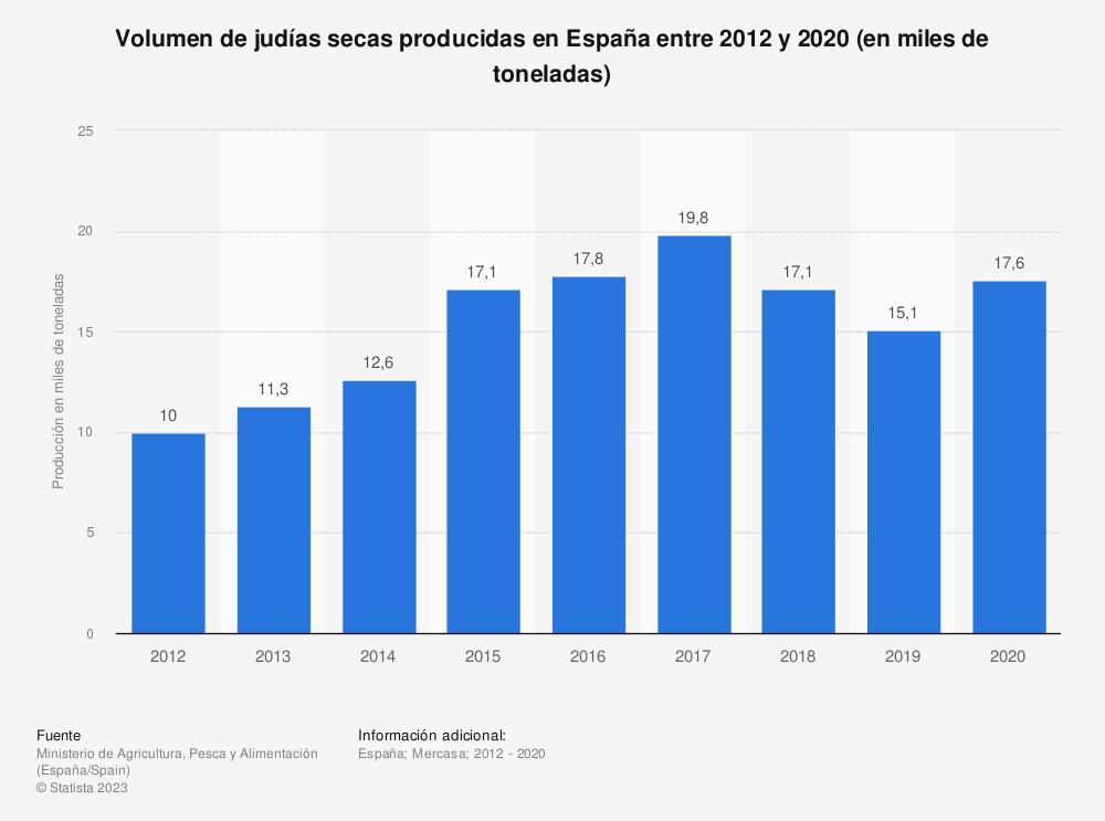 Estadística: Volumen de judías secas producidas en España entre 2012 y 2019 (en miles de toneladas) | Statista