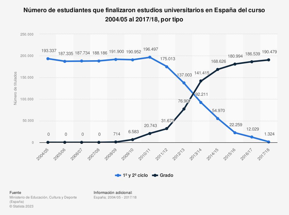 Estadística: Número de estudiantes que finalizaron estudios universitarios en España del curso 2004/05 al 2017/18, por tipo | Statista