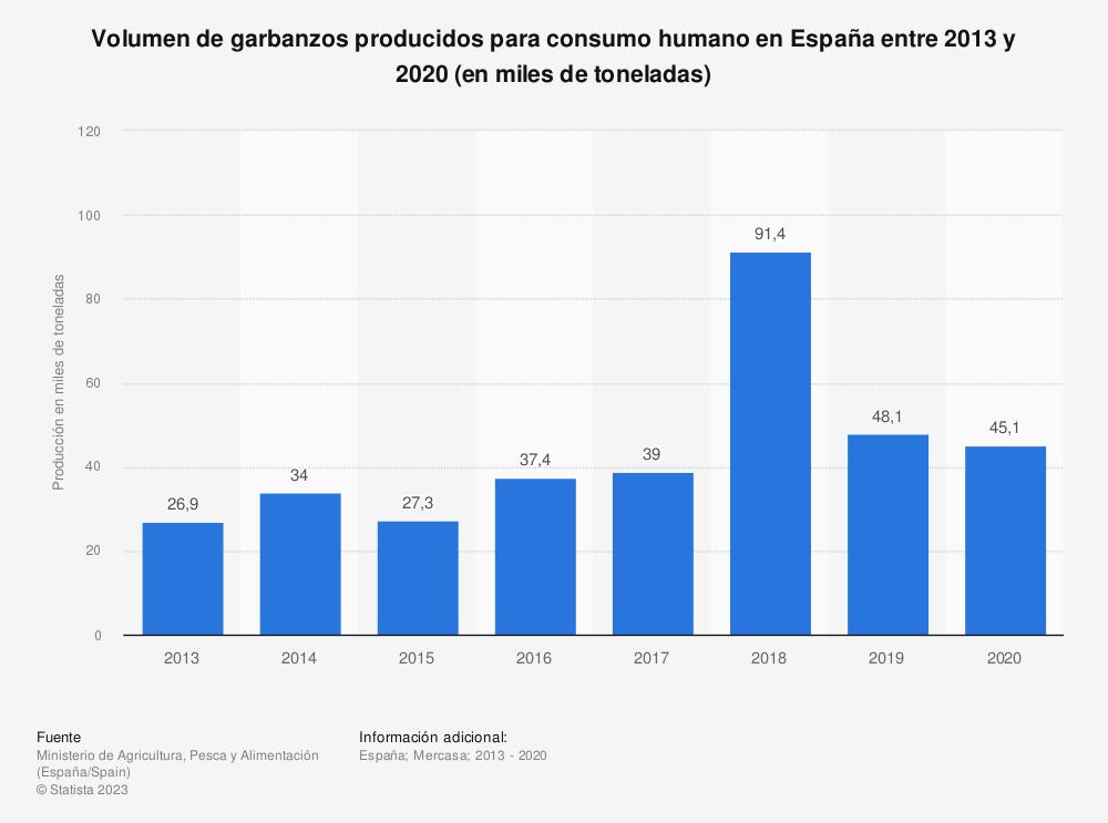 Estadística: Volumen de garbanzos producidos para consumo humano en España entre 2013 y 2019 (en miles de toneladas) | Statista