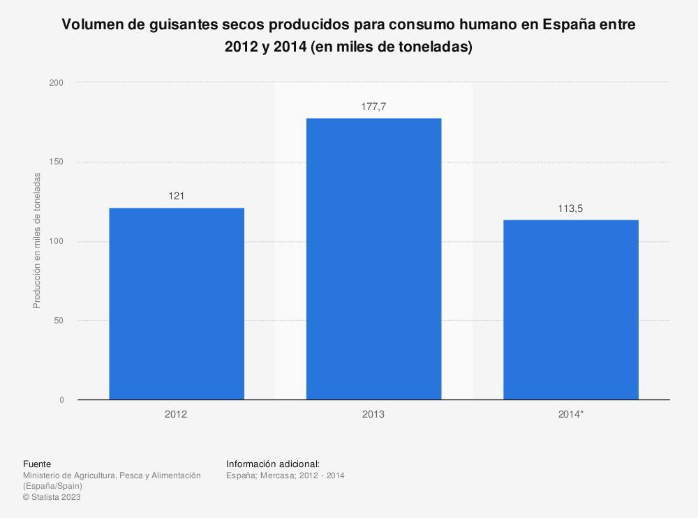 Estadística: Volumen de guisantes secos producidos para consumo humano en España entre 2012 y 2014 (en miles de toneladas) | Statista