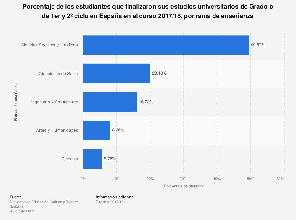 Estadística: Porcentaje de los estudiantes que finalizaron sus estudios universitarios de Grado o de 1er y 2º ciclo en España en el curso 2016/2017, por rama de enseñanza | Statista