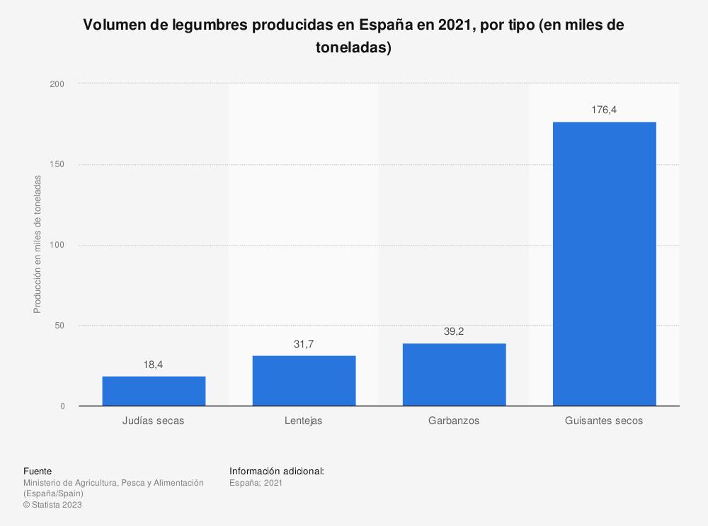 Estadística: Volumen de legumbres producidas en España en 2017, por tipo (en miles de toneladas) | Statista