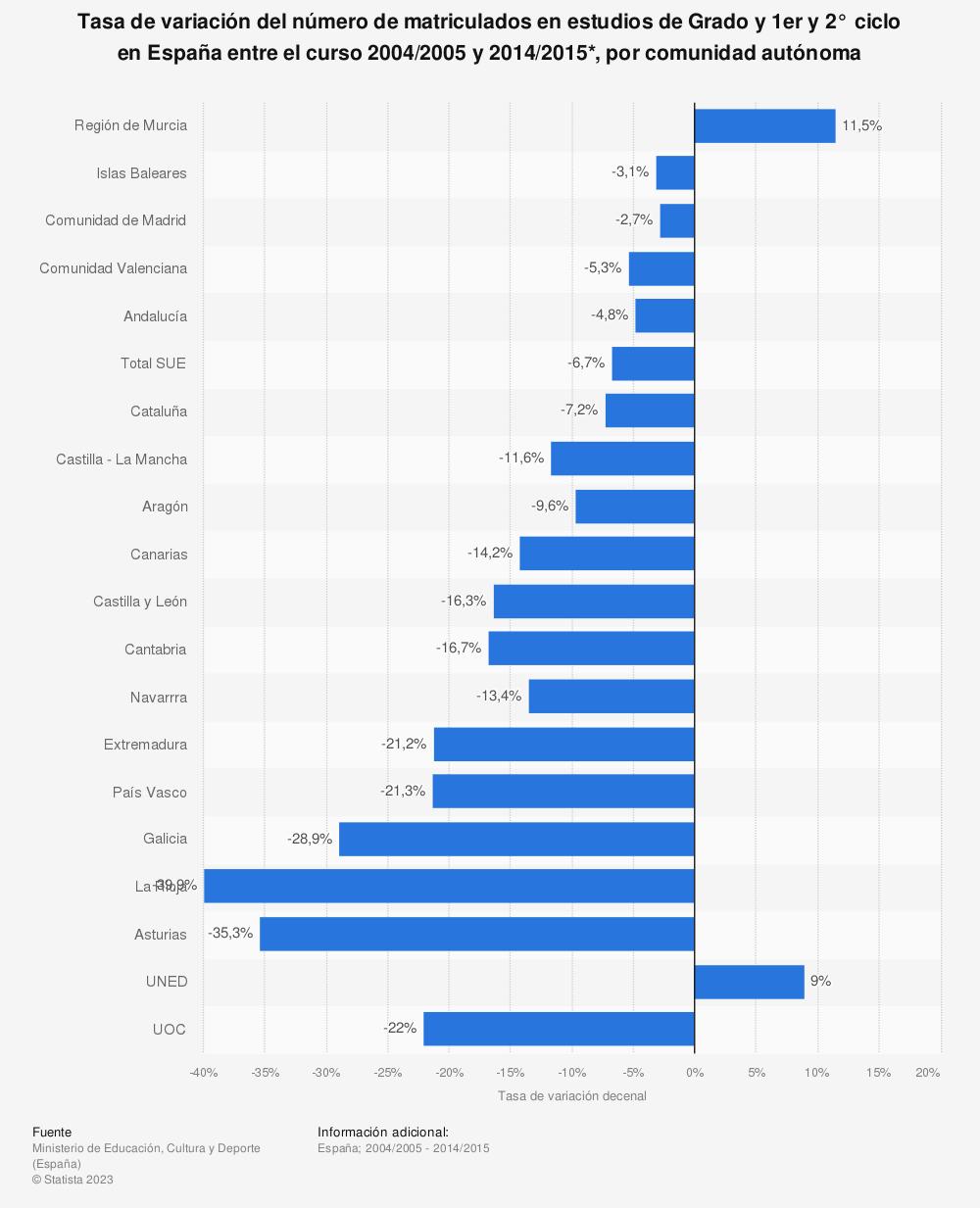 Estadística: Tasa de variación del número de matriculados en estudios de Grado y 1er y 2° ciclo en España entre el curso 2004/2005 y 2014/2015*, por comunidad autónoma | Statista