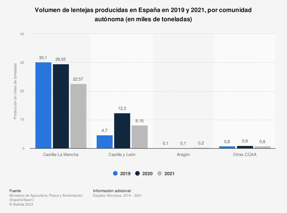 Estadística: Volumen de lentejas producidas en España en 2018 y 2019, por comunidad autónoma (en miles de toneladas)   Statista