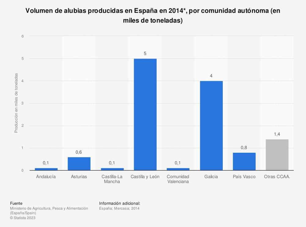 Estadística: Volumen de alubias producidas en España en 2014*, por comunidad autónoma (en miles de toneladas) | Statista