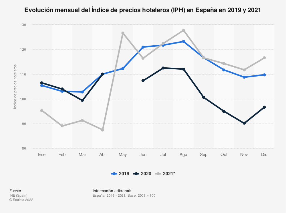 Estadística: Evolución mensual del Índice de precios hoteleros (IPH) en España en 2018 y 2019 | Statista